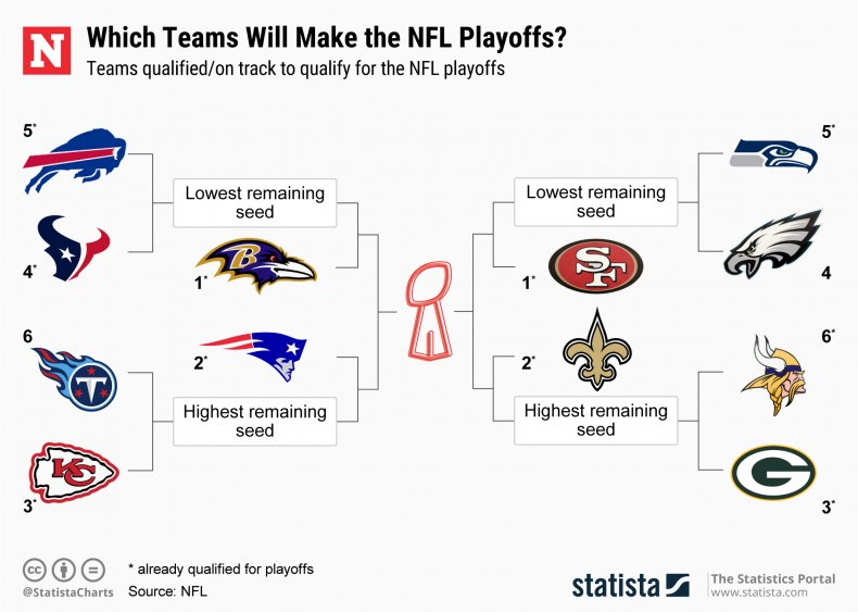 Who S In The Nfl Playoffs 2019 Updated Standings And Postseason Bracket After Week 16