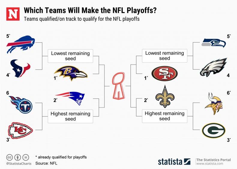 NFL Playoffs bracket Week 16