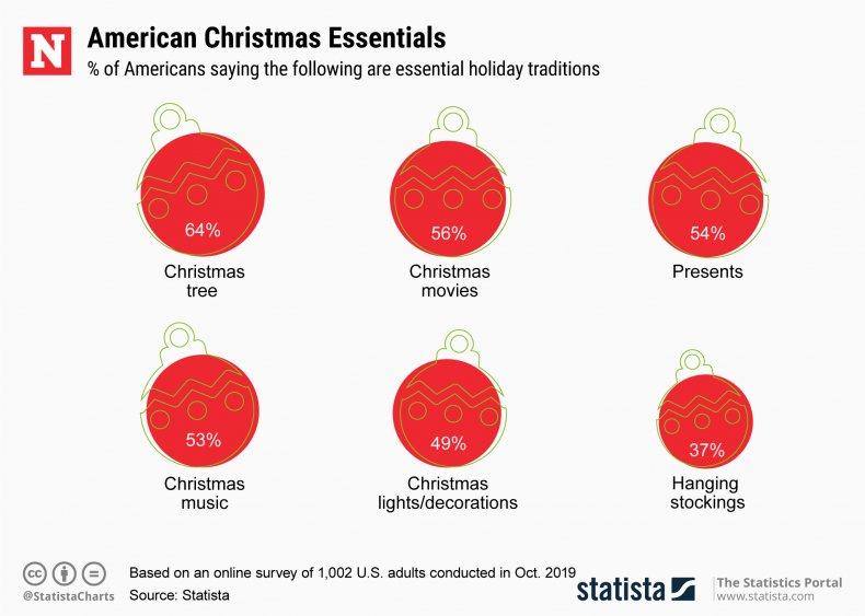 Statistics America Christmas Essentials