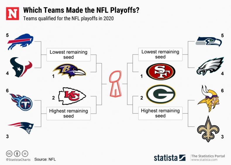 NFL Playoffs bracket