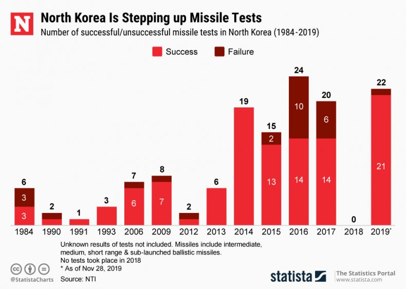 north, korea, missile, test, timeline