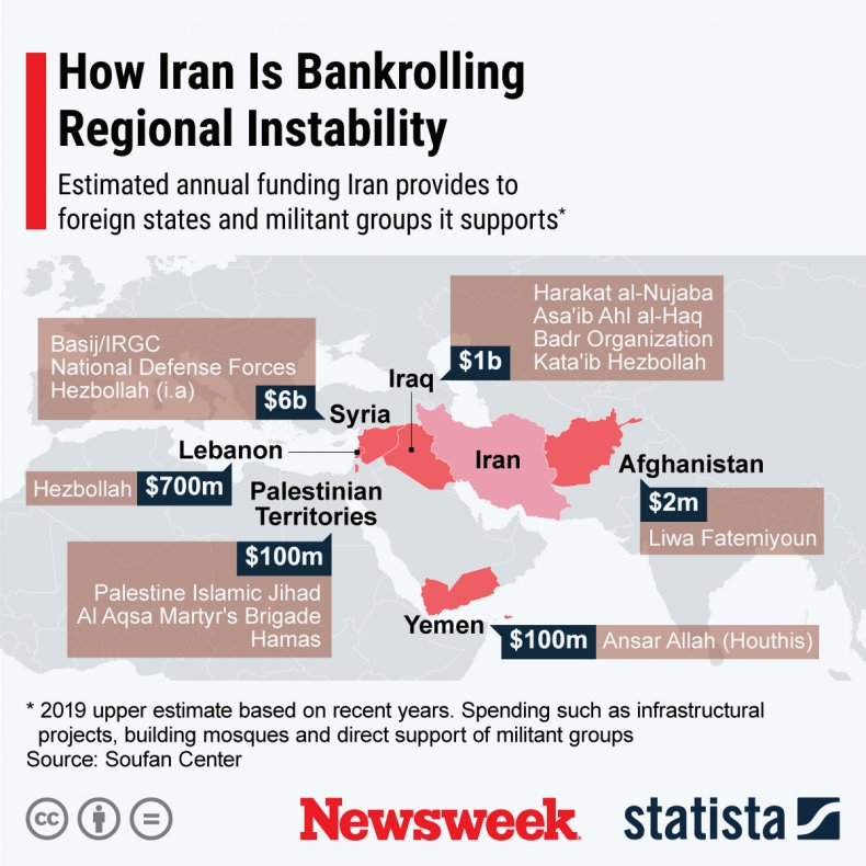 Iran Middle East investment