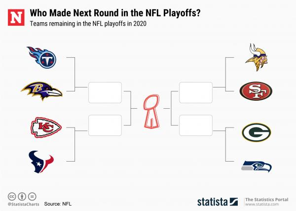 Which Teams Are In The Nfl Playoffs 2020 Updated Bracket And Super Bowl Chances Ahead Of Divisional Round