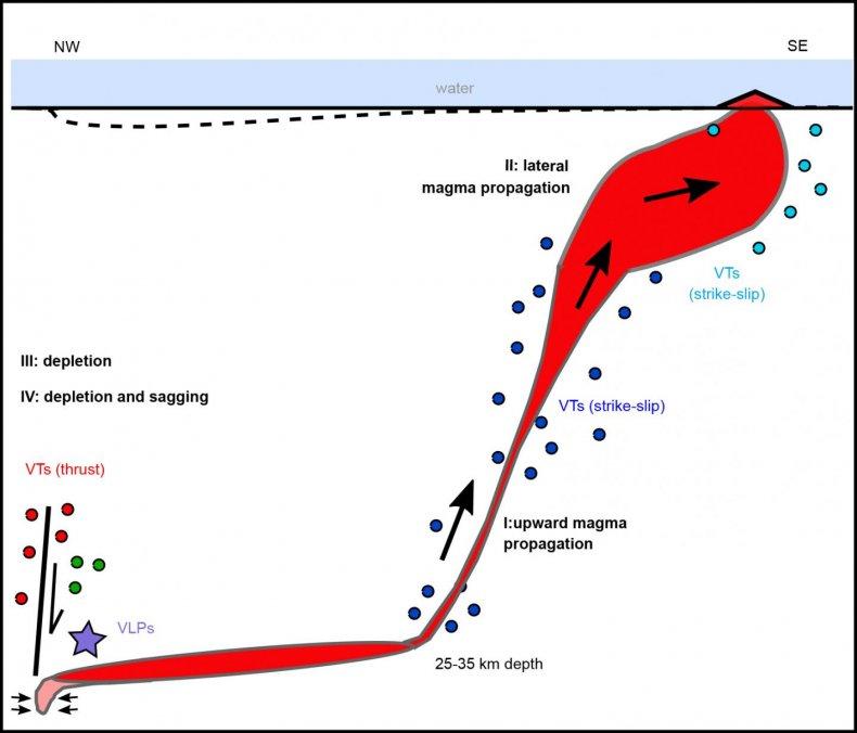 magma path