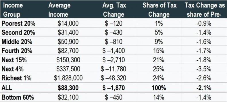Trump Tax Cut: Who Benefited?