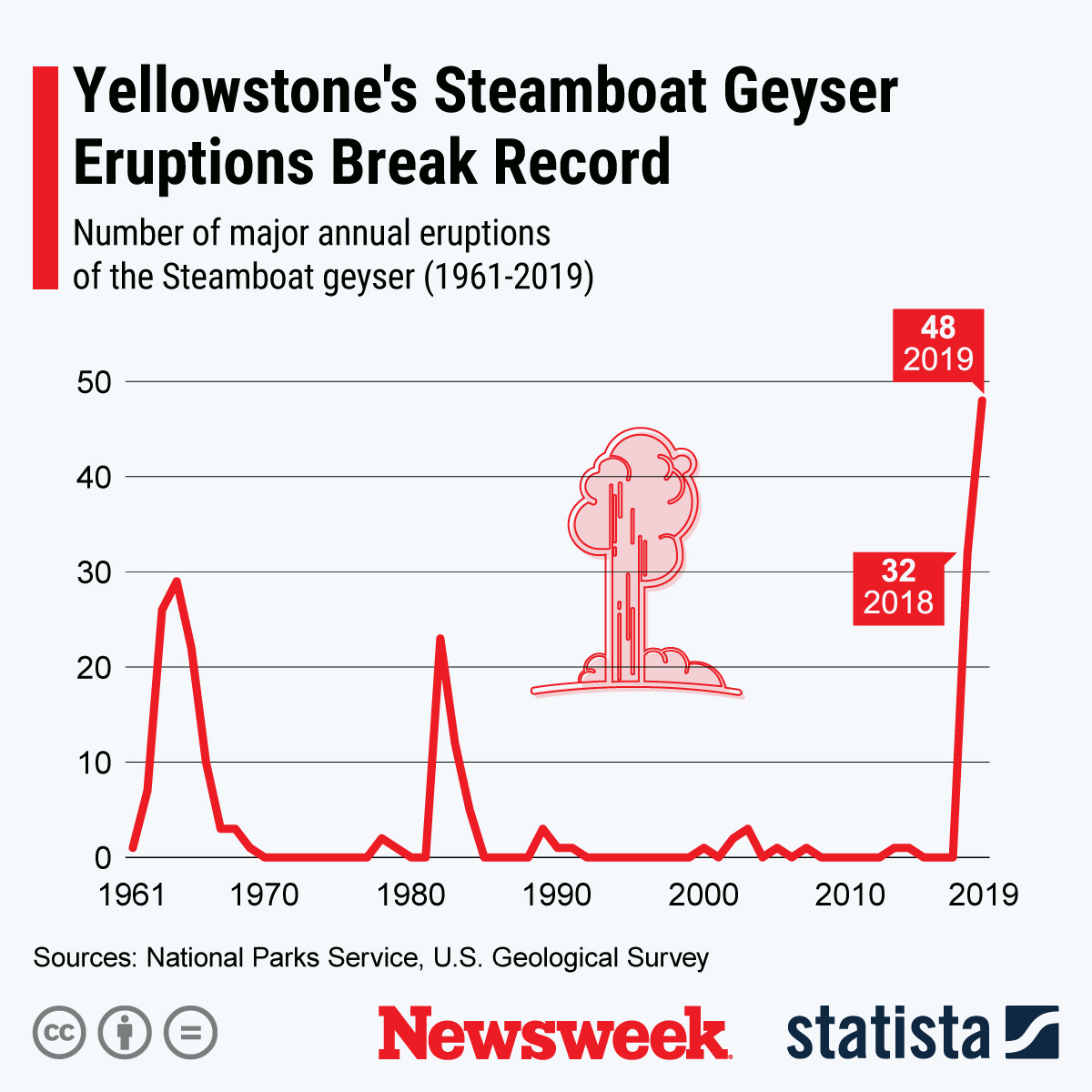 Yellowstone Volcano S Steamboat Geyser Smashed Record For