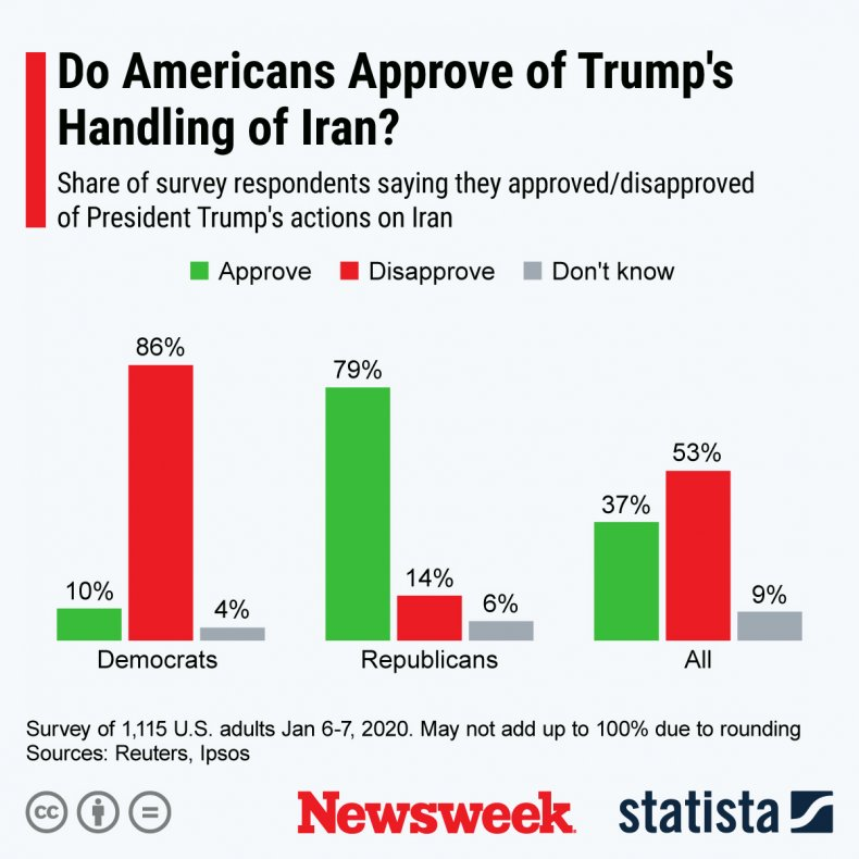 Americans Disapprove of Trump's Handling of Iran