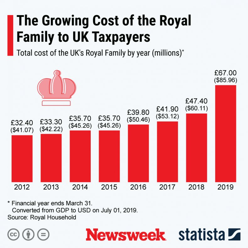 Royal Family Taxpayer Statista