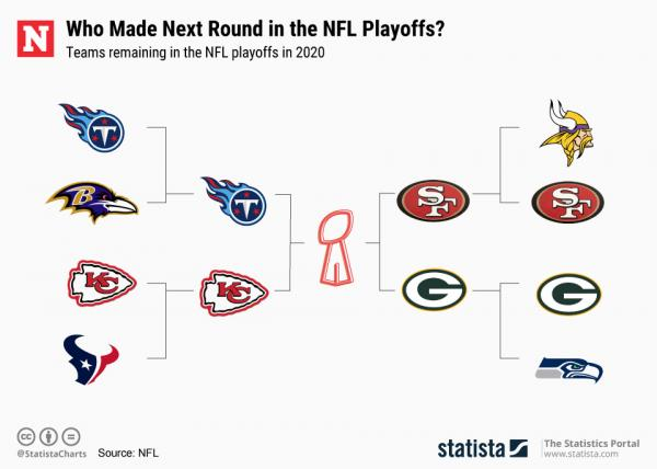 Which Teams Are In The Nfl Playoffs 2020 Updated Bracket And Super Bowl Chances Ahead Of Championship Games