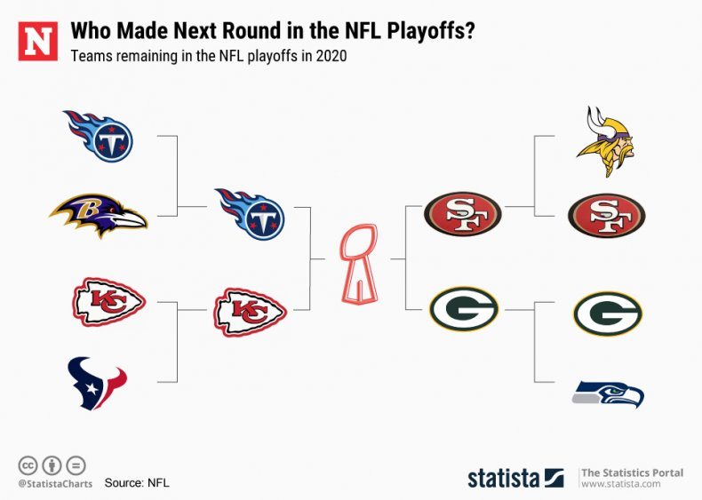 AFC, NFC Championship Games, Statista