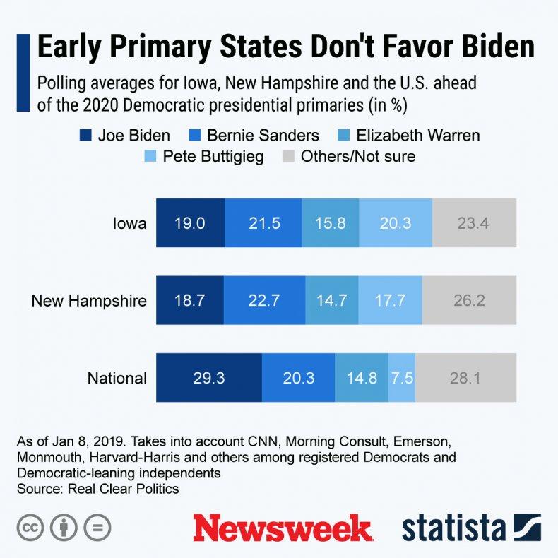 Democratic Candidates 2020 primary polling statista