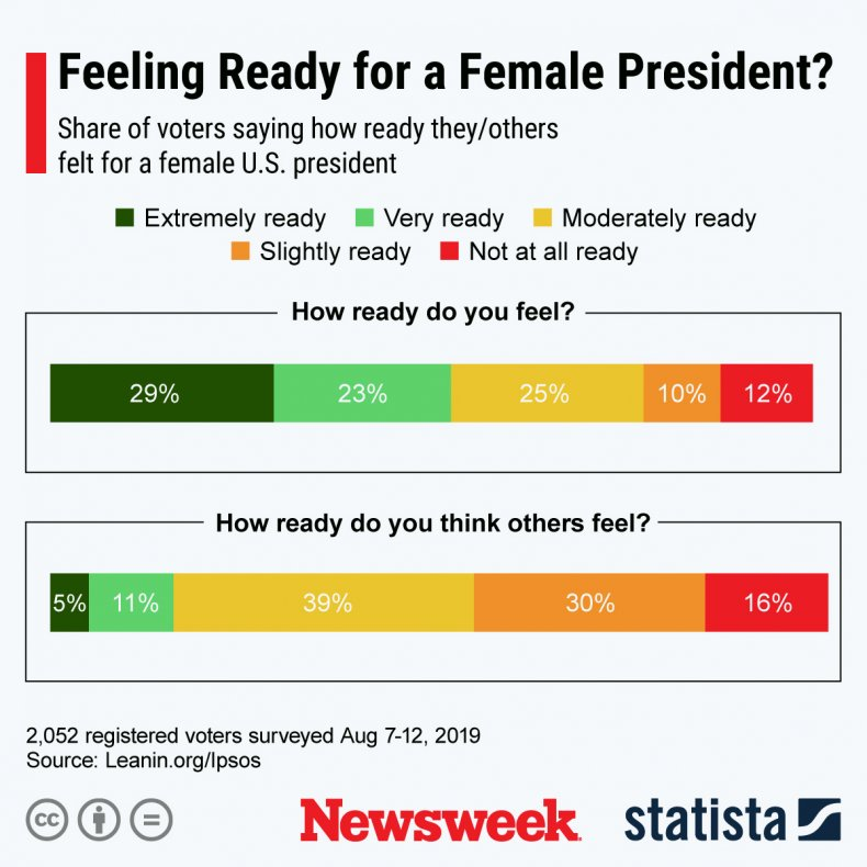 first female president US poll