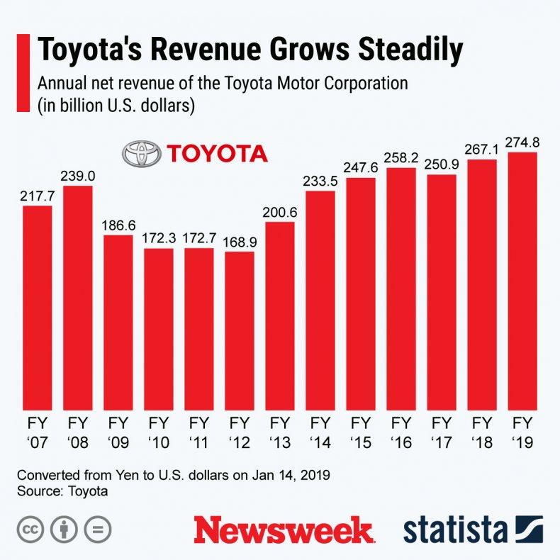 Toyota Revenue Growth Statista