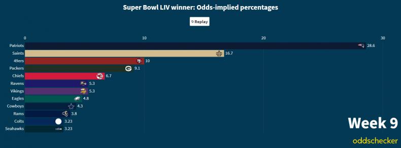 Super Bowl LIV odds Week 9