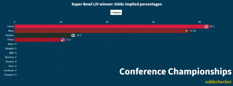 Super Bowl LIV odds Conference Championship