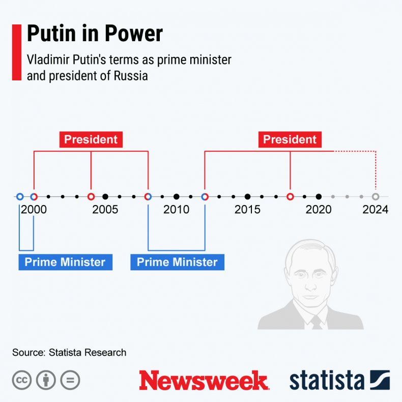 Putin Power Statista