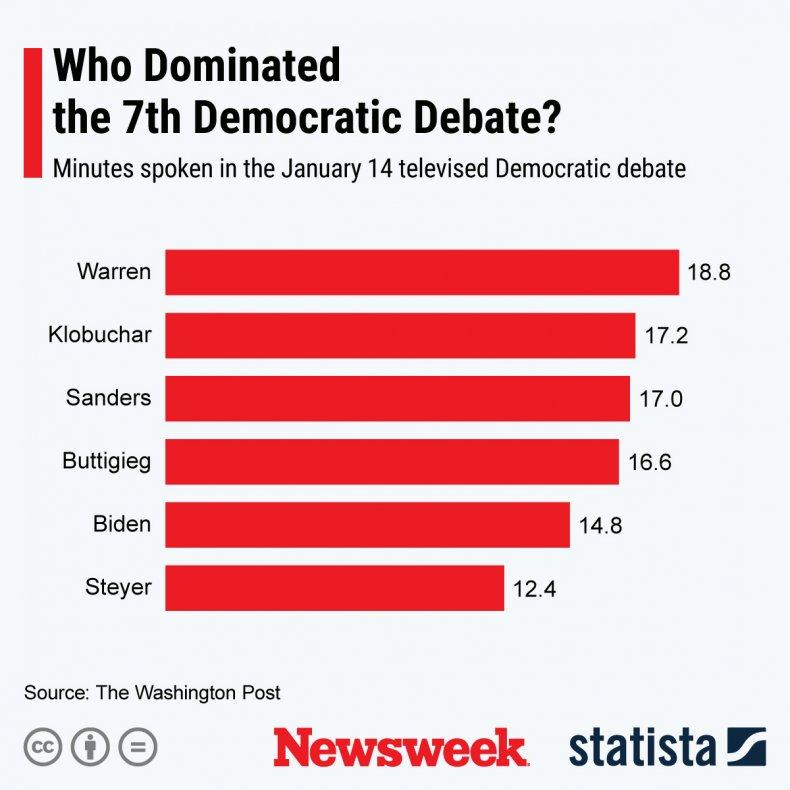 7th Democratic Debate Minutes Spoken Statista
