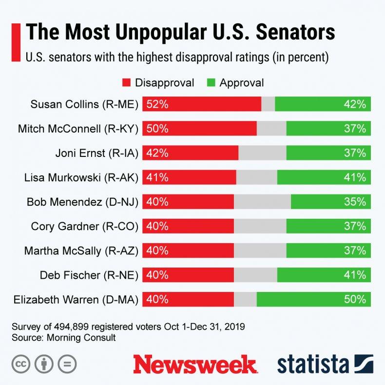 Unpopular Senators