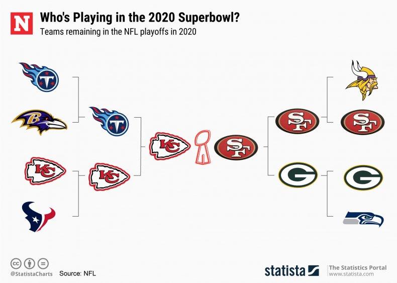 Super Bowl, Statista