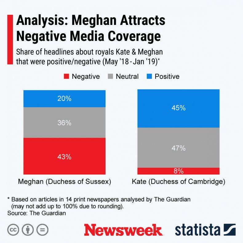 Meghan Kate Coverage Statista
