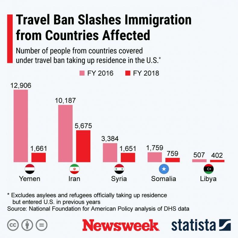 travel ban statista
