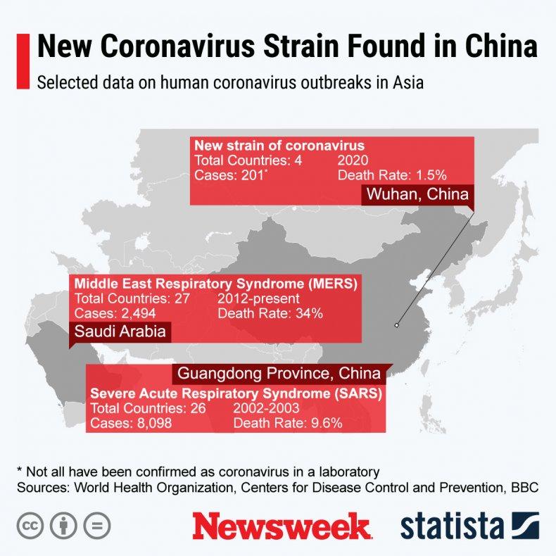 statista, coronovirus, china, outbreak,