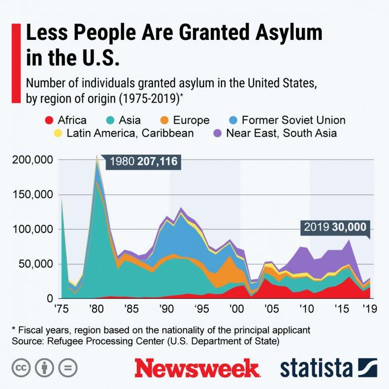 Asylum Numbers Chart