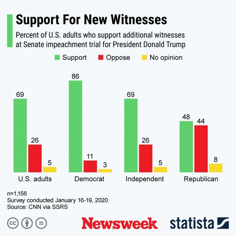 Trump senate impeachment trial new witnesses