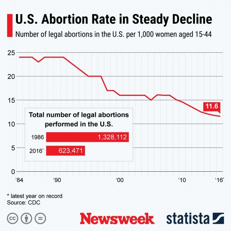 Abortion Numbers U.S. Statista