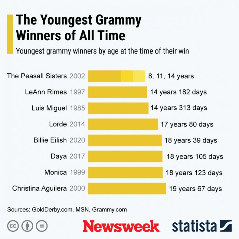Statista Youngest Grammy Winners of All Time