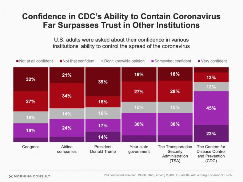 Morning Consult poll CDC Congress coronavirus