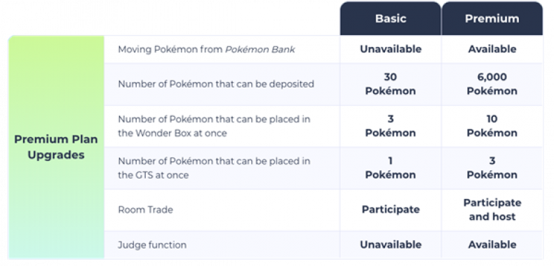 pokemon home basic vs premium