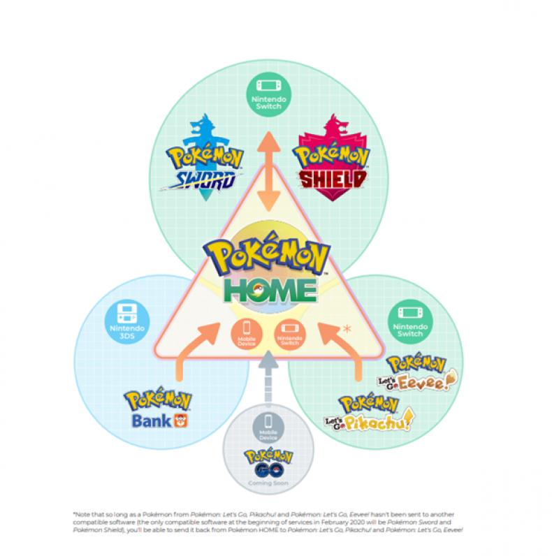 pokemon home sword shield bank transfer