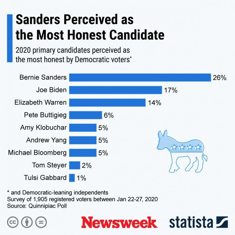 Democratic Voters Honest Candidate Statista