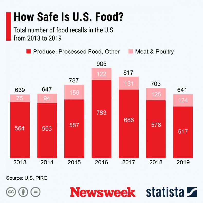 How safe is US Food Statista Graph