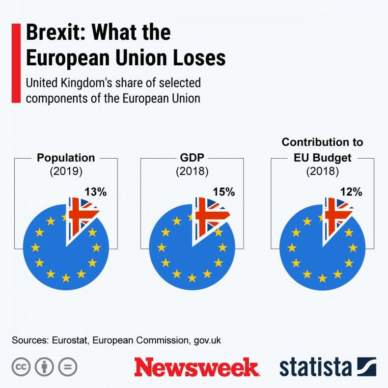 Brexit Europe Losses Statista