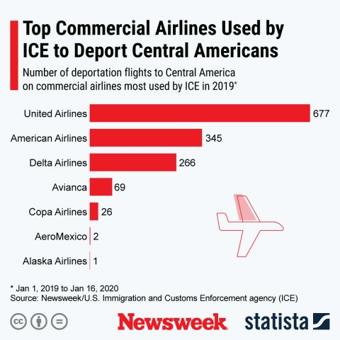 Deportation Central America ICE Statista Newsweek