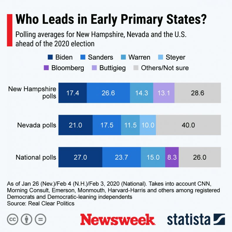 Statista early primary states 2020 Democratic
