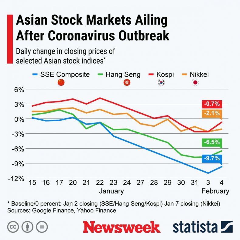 Asian Stock Market Coronavirus Statista