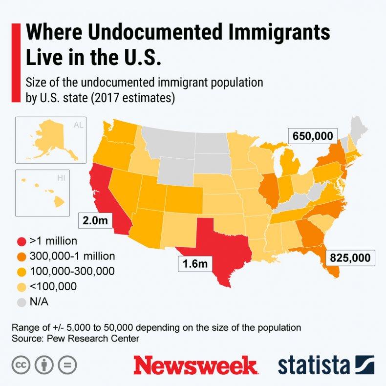Undocumented Immigrants Statista