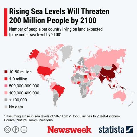 Sea levels Statista