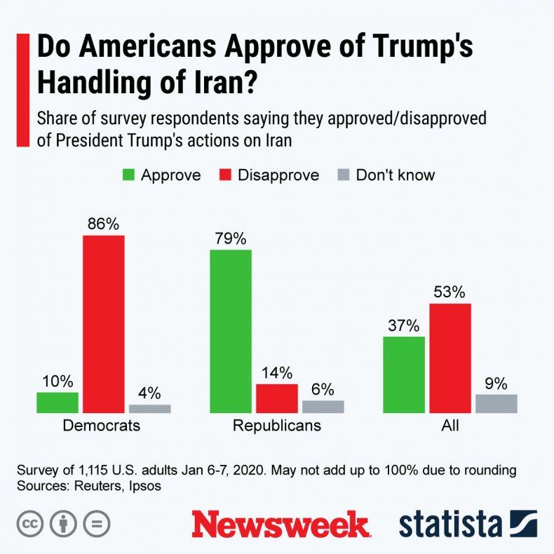 Donald Trump Iran Handling Statista