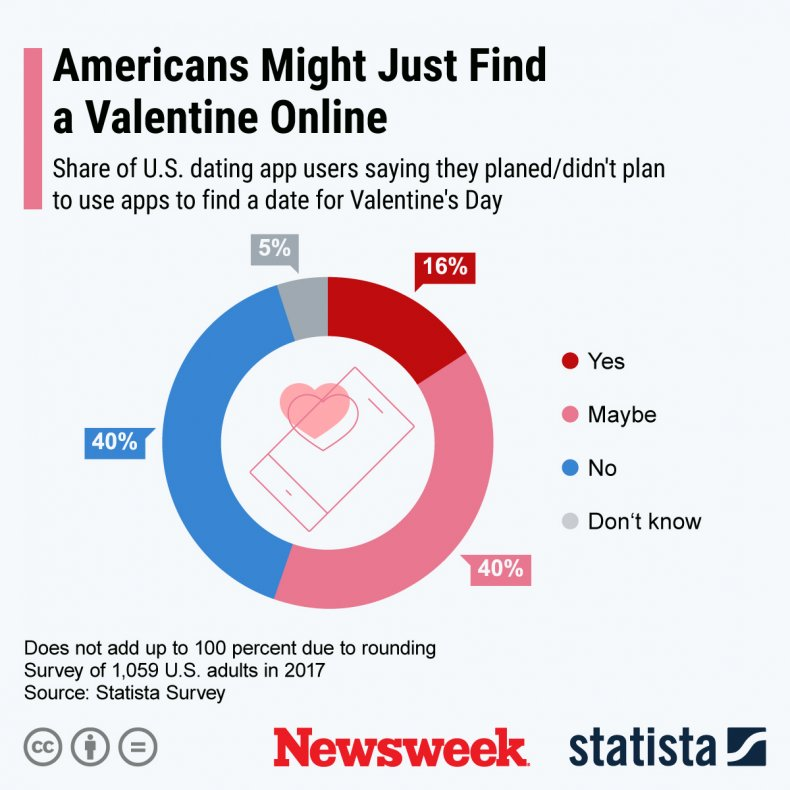 Statista Americans Dating Apps Valentine's Day