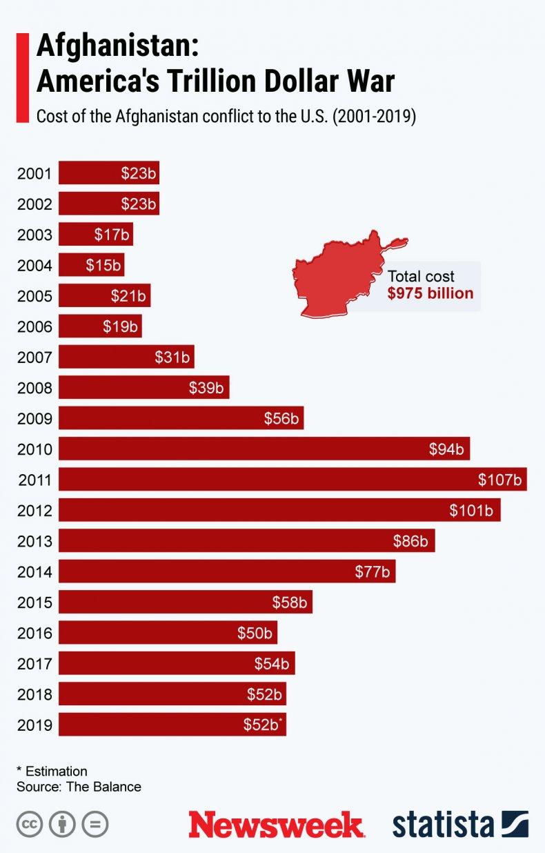 Afghanistan, Statista, cost, war, peace, budget, deal