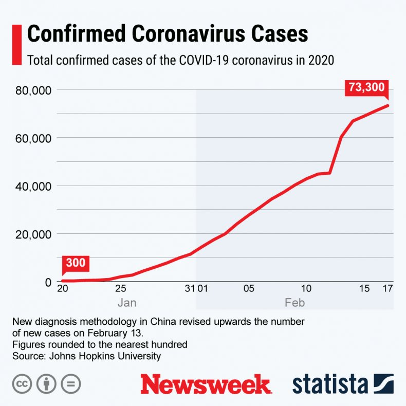 Statista, coronavirus, China, rate, infections