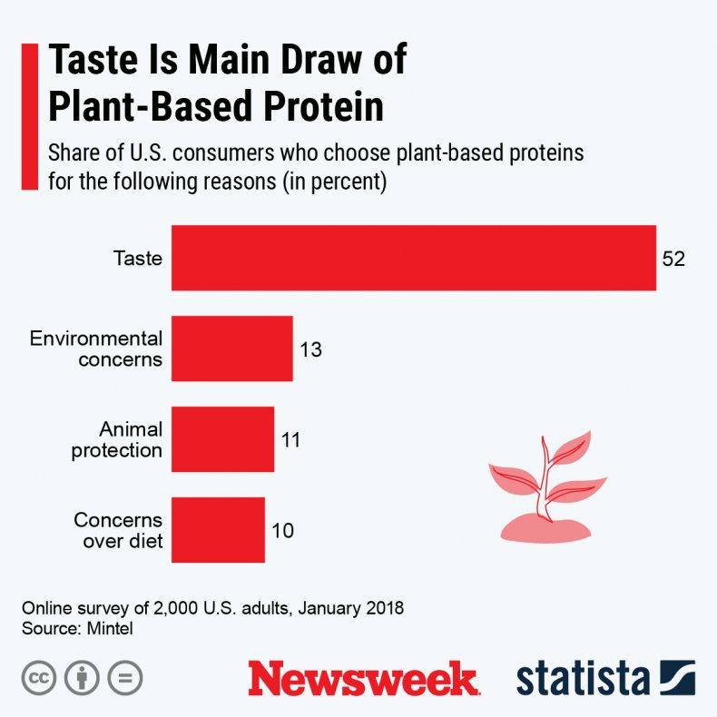Statista Plant based food
