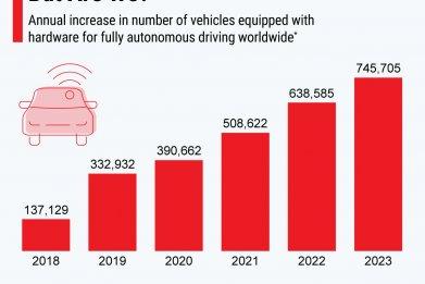 Statista - Autonomous driving