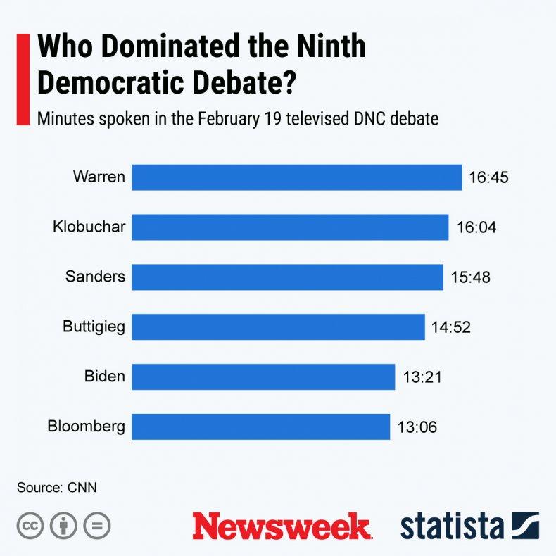 Ninth DNC debate minutes Statista