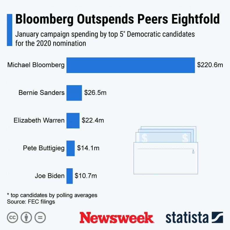 democrats spending 2020 election statista