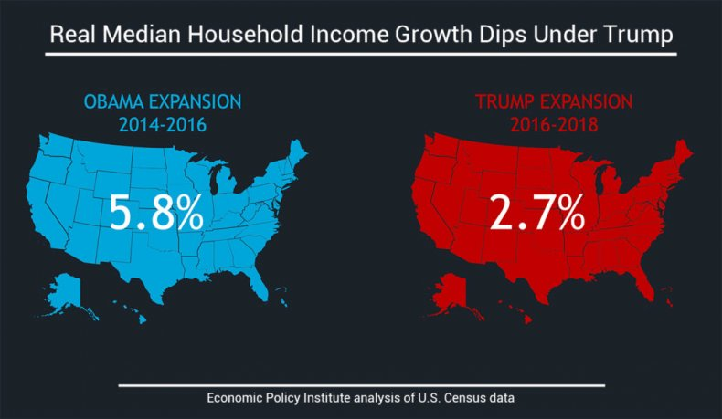 Real Median Household Income Growth Dips UnderTrump